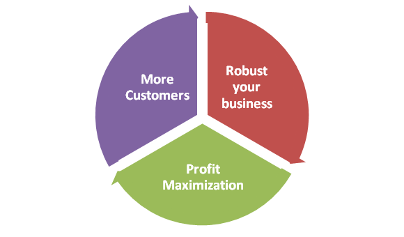 Conversion Rate Optimization Process