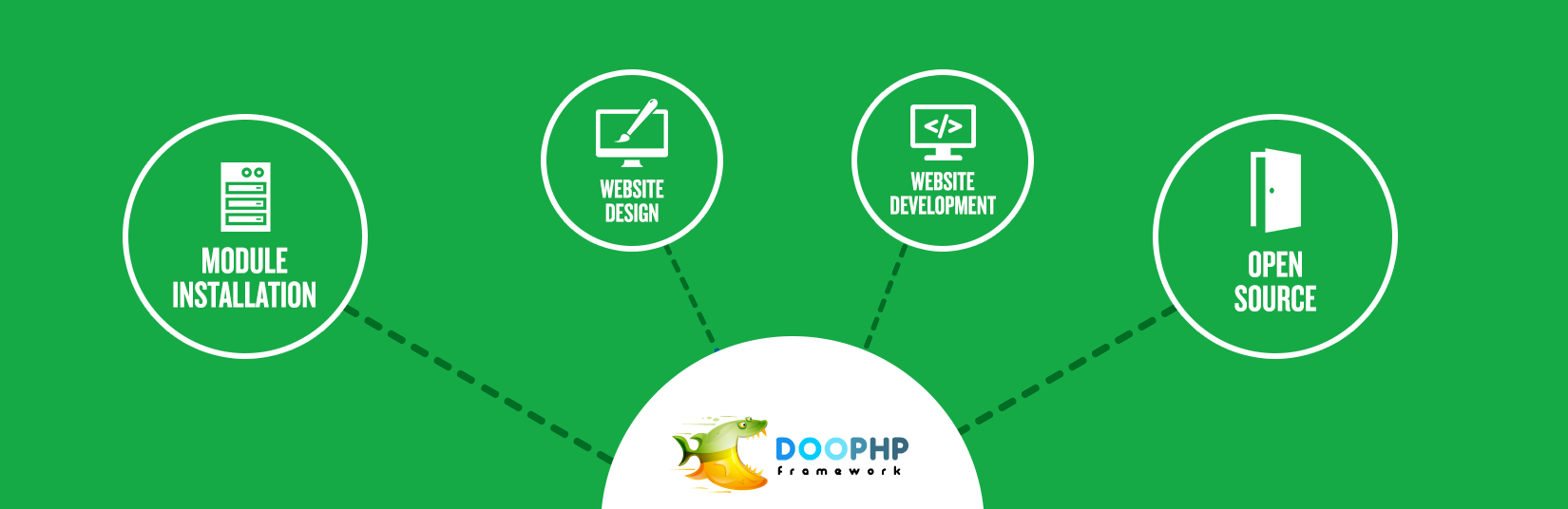 DOO PHP Development