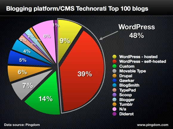 top-100-blogs-2012