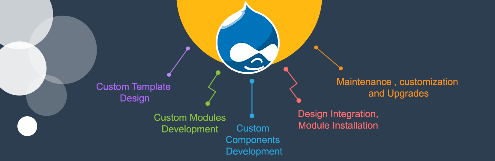 Drupal Customisation