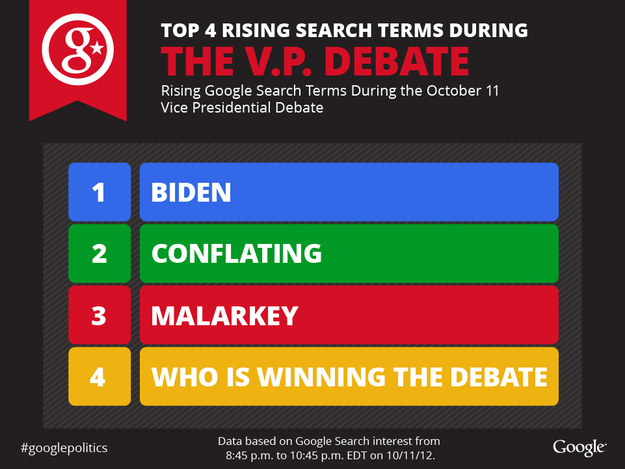 top 4 rising search terms