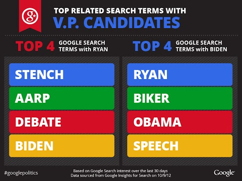 Google search terms ryan & biden