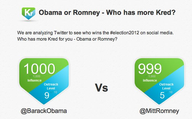 obama vs romney, Tweets