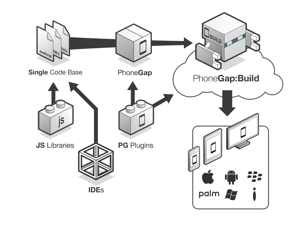 How the PhoneGap application is built