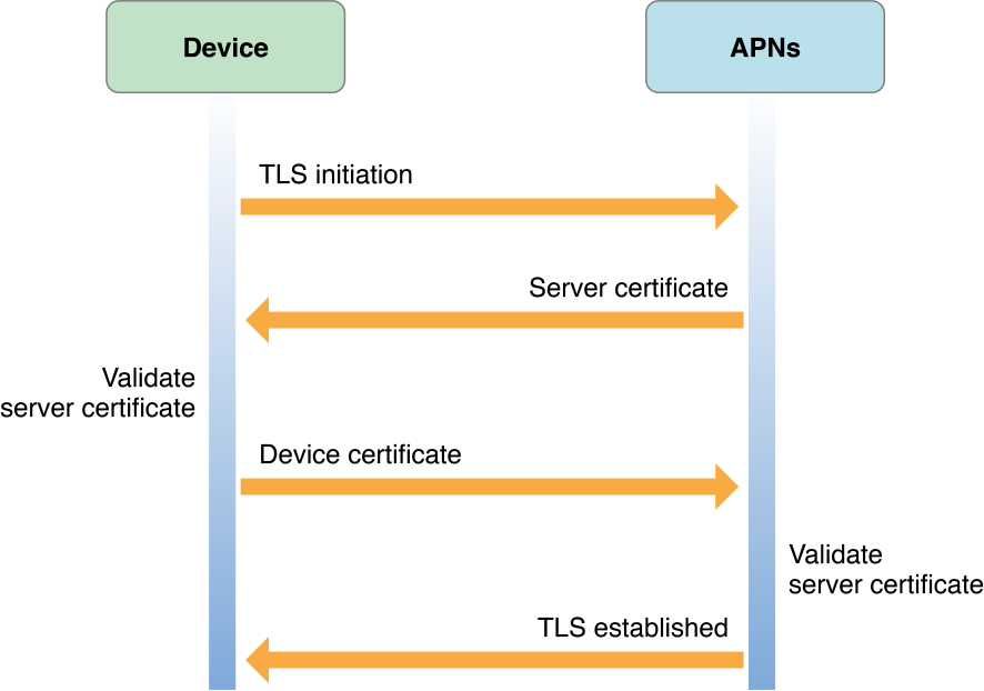 Service-to-Device Connection