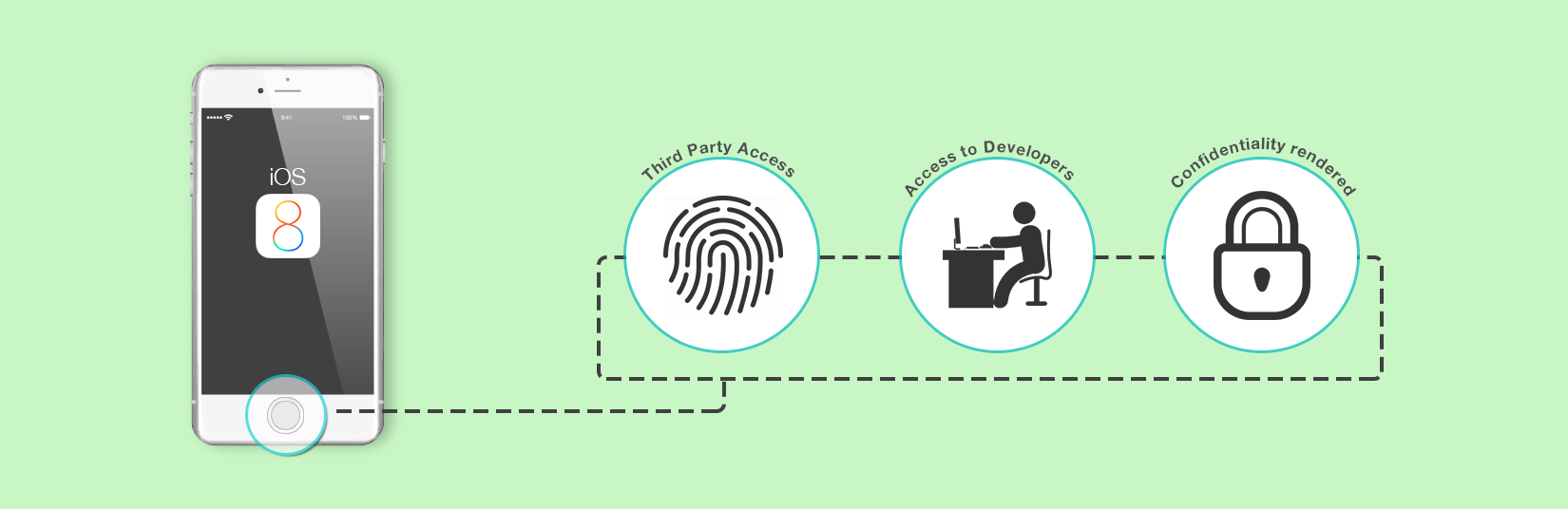 Apple Grants The Access of Touch Id to Third-Party App Developers