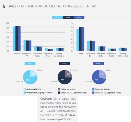 The Global Trend of Media Consumption through Internet in 2014