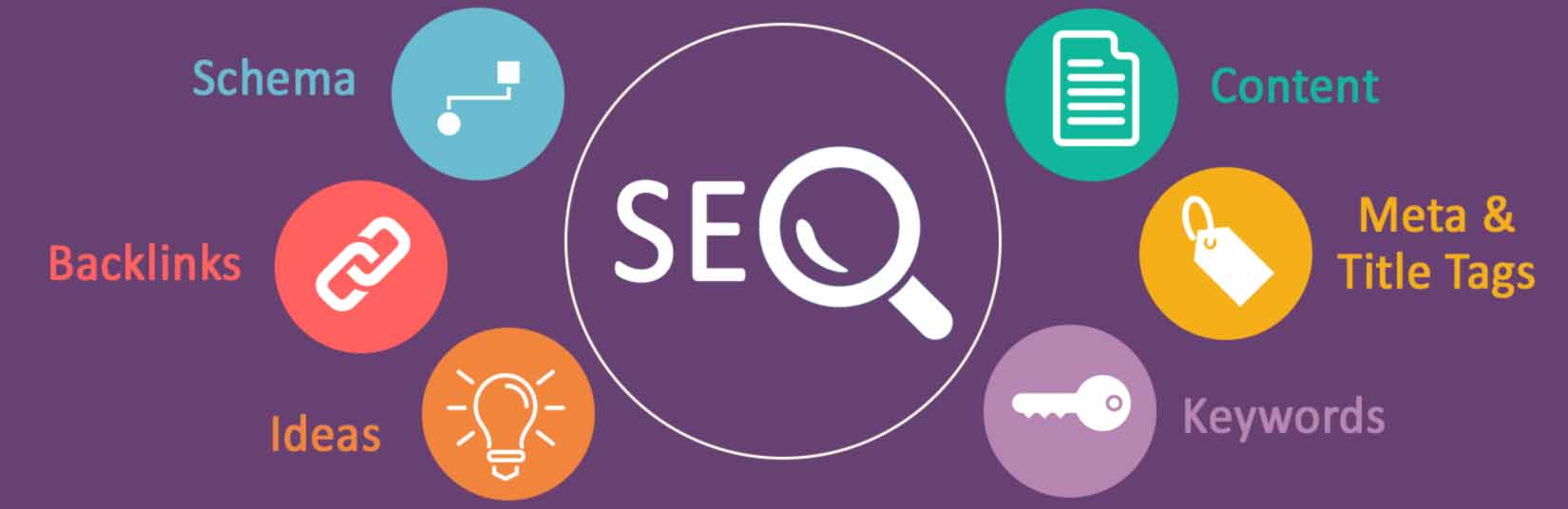 SEO Audit Factors