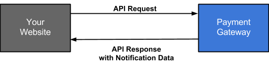 API Request with Notification Data