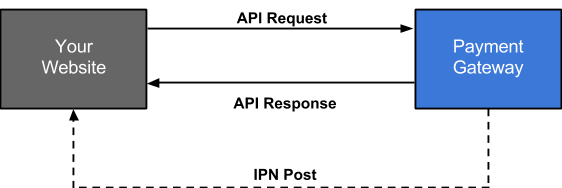 API Request