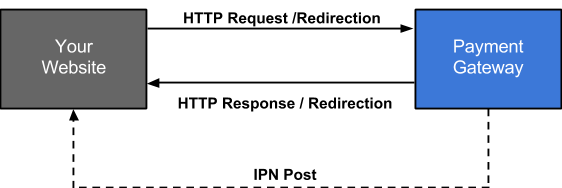 HTTP Request - Redirection