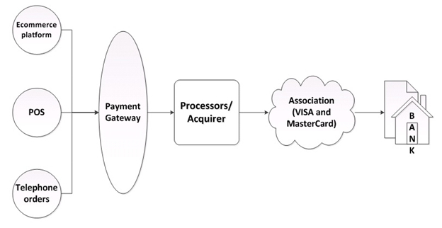 Merchant account Payment Flow