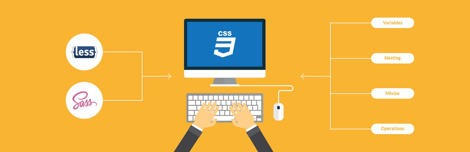 Using CSS through CSS Preprocessor