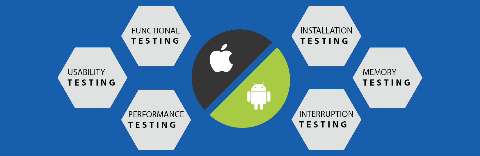 Important points to check while performing Mobile ...