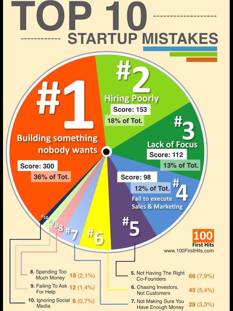top-ten-startups-mistakes