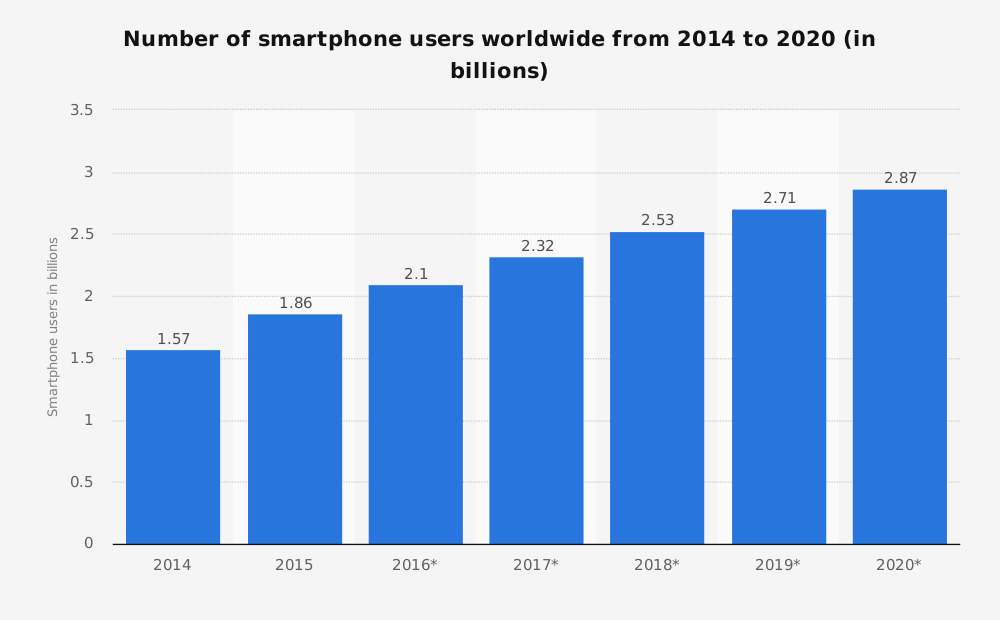 number-of-smartphone-users-worldwide-jpg