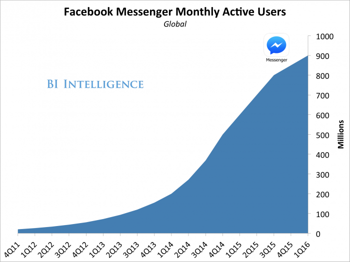 facebook-active-users