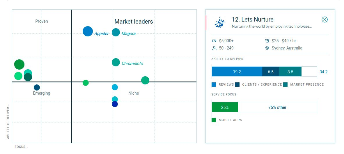 Clutch-Leaders-Matrix-Board
