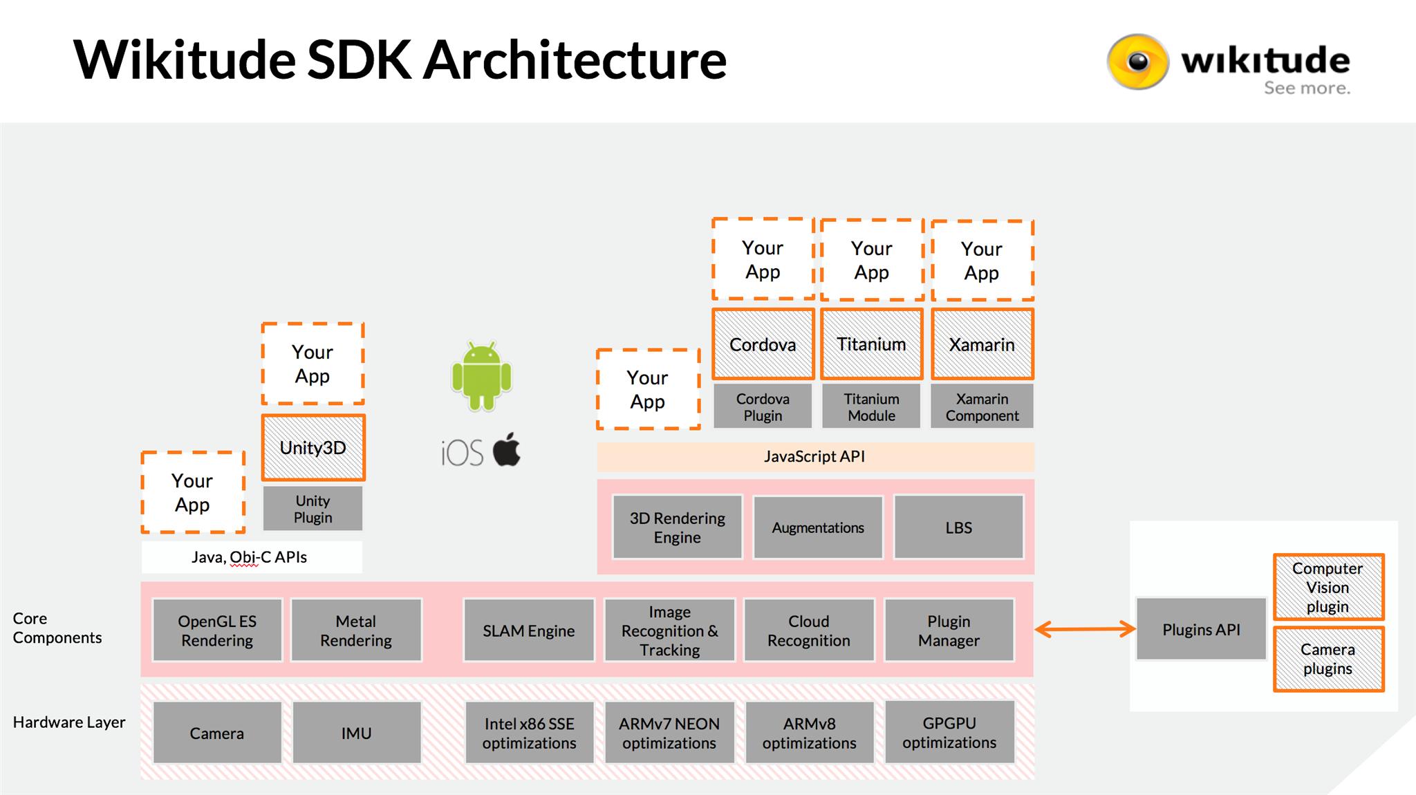 sdk7 architecture