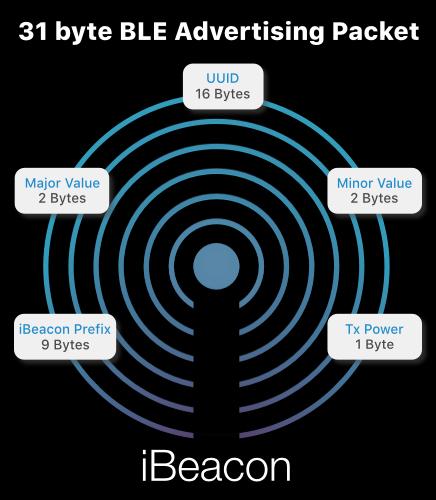 iBeacons functionality