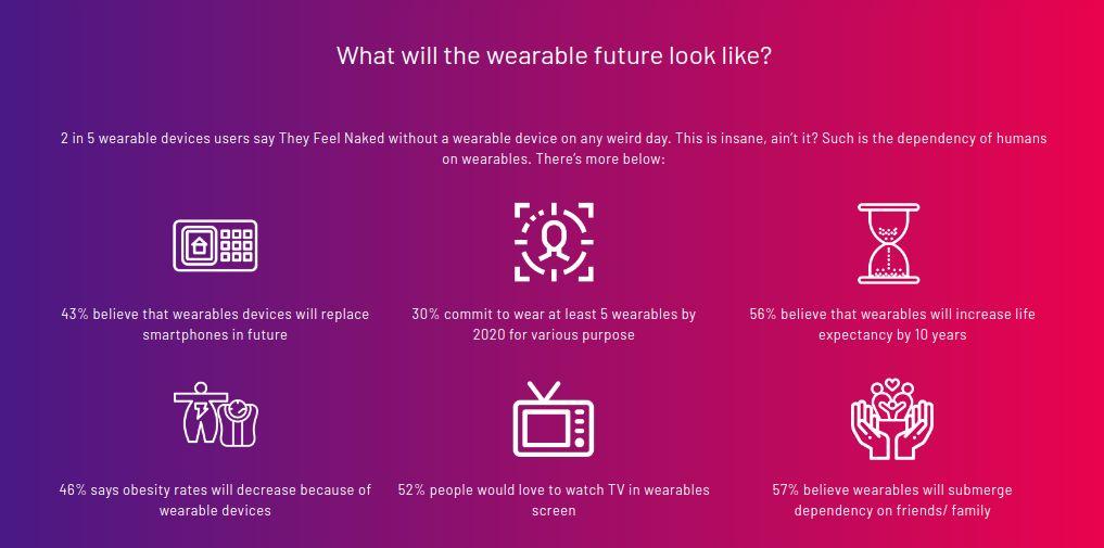 wearable-future-letsnurture
